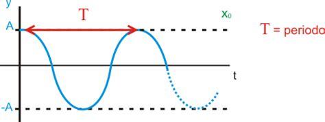 una oscilacion movimiento circular f 237 sica danielafisica