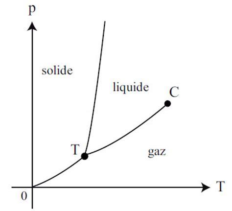 cours thermodynamique diagramme de phase diagramme p t