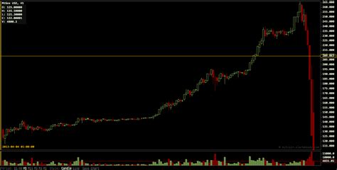 bitcoin crash all in a day s trading bitcoin soars to record 265 then