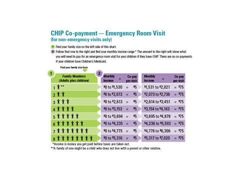 cost of emergency room visit what does it cost children s health plan