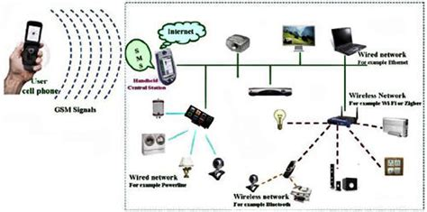 figure 3 depending on user requirements home networks