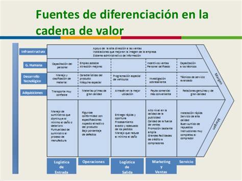 cadena de valor farmaceutica la cadena de valor y la creacion de valor social