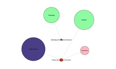 Foster Uw Mba Maps by Collaboration Mapping Uw Strategic Planning