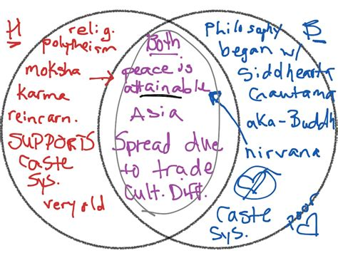 28 Hinduism And Confucianism Venn Diagram Creately
