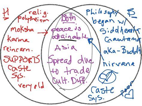 showme venn diagram multiply