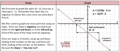 slope intercept method coordinate system and graphing lines including inequalities