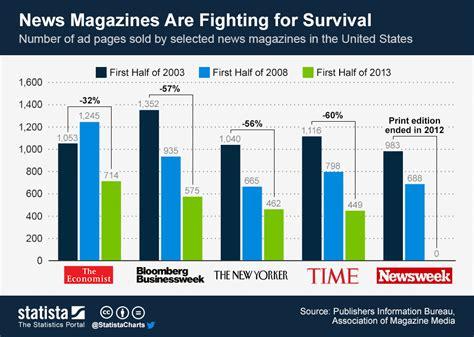 magazines by the numbers state of the news media 2015 el ocaso de las revistas de noticias infografia