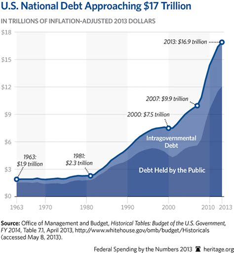 How Many Times Has Obama Raised The Debt Ceiling by 187 Obama Raising Our Debt Ceiling Does Not Increase Our