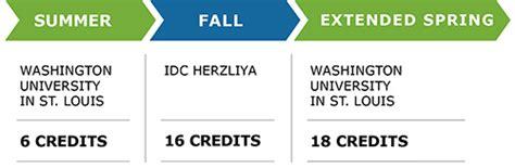 Idc Herzliya Mba Ranking by Global Master Finance Idc Israel Washu Olin Business