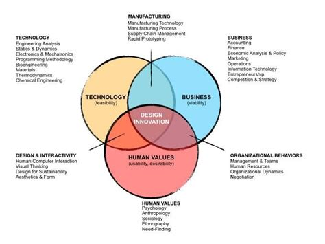 design thinking value 44 best images about human centered design on pinterest