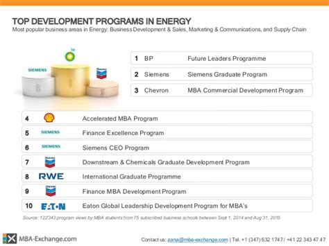 Mba Excange by Mba Exchange 166 Mba Development Programs Report 2015