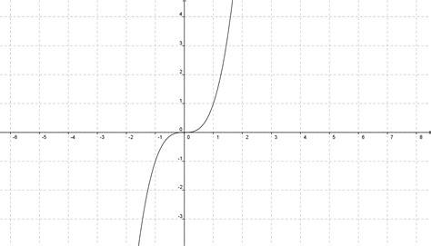 imagenes de matematicas en blanco emplea funciones polinomiales de grado cero uno y dos