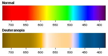 deutan color blindness enchroma glasses and the personal side of color perception