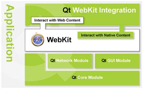 webkit tutorial tutorial webkit web browser engine programmerfish