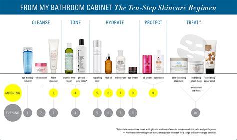My Skin Care Routine February 2007 by 10 Step Skincare Regimen Vp C