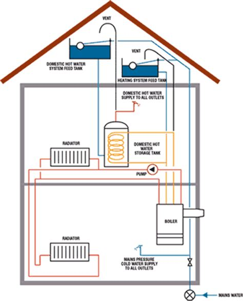 Domestic Plumbing Systems by Water Entering Cold Tank