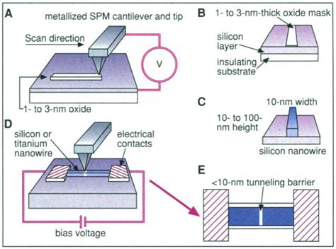 integrated circuit lithography nanolithography intechopen