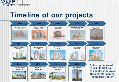Mba College In Boisar by Kvc Developers Executive Summary July 2014