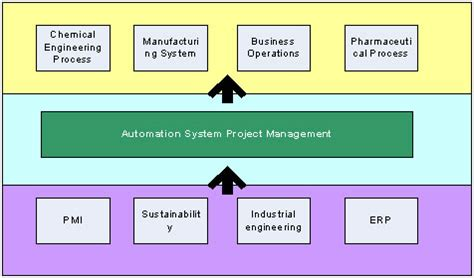 automation systems project management part 1