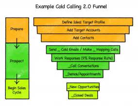 sales call cycle template the easy button for sales cold calling suggestions and a