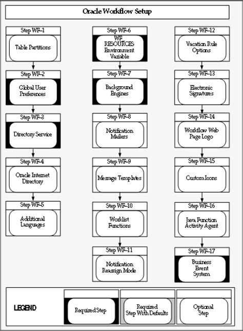 oracle workflow tables oracle workflow administrator s guide