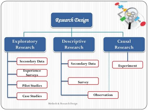 design effect in research methodology how to design research and methodالنسخة الأخيرة د سعاد