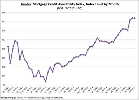 Mba Credit Availability Index by Mba Mortgage Credit Availability Increases