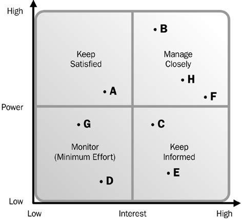 Leadinganswers Leadership And Agile Project Management Blog Pmbok 4 This Time It S Iterative Project Management Grid Template