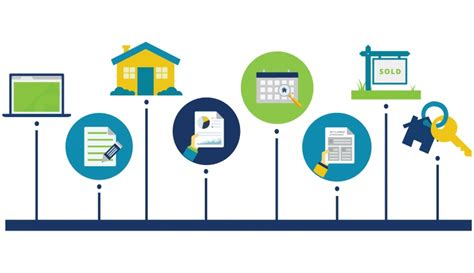 beating the clock a timeline of the mortgage process oregon community credit union