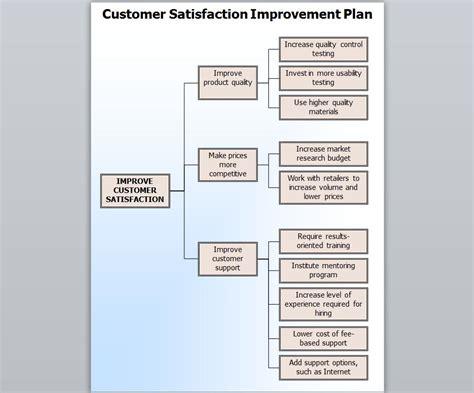 customer retention plan template customer satisfaction template