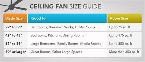 ceiling fan size for room fan sizes for rooms images