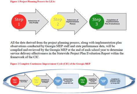 Furniture Planning Tool georgia mep continuous improvement cycle gcic