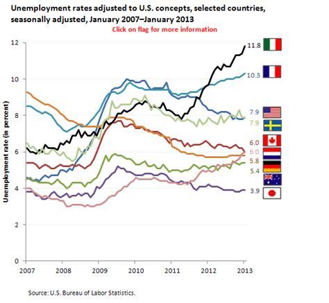 unemployment rate us bureau of labor statistics international unemployment rates january 2013 the