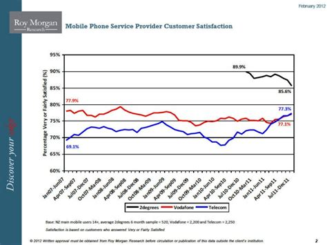 new zealand mobile phone providers nz customer satisfaction awards 2011 category leaders