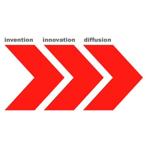 Mba For Inovation by Schumpeter Innovation Mba