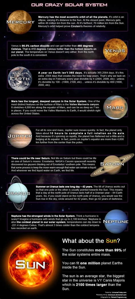 8 Facts On The Solar System by Information About All 8 Planets Pics About Space