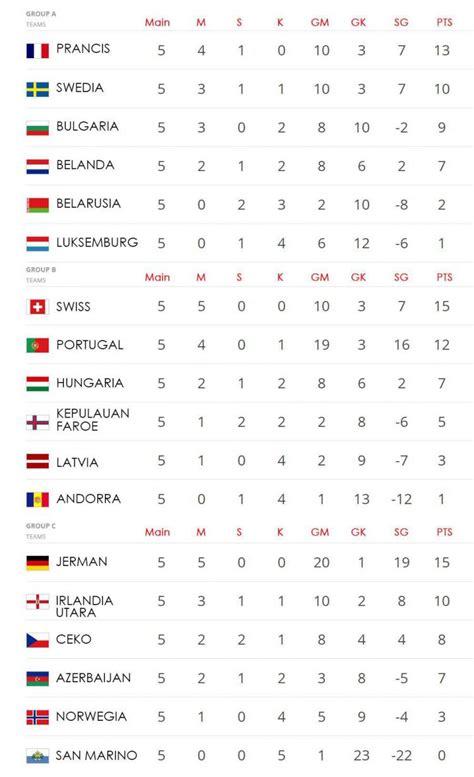 Klasemen Grup Piala Dunia 2018 Hasil Lengkap Dan Klasemen Kualifikasi Piala Dunia 2018