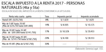 tabla de impuesto a la renta persona natural 2015 impuesto a la renta persona natural 2015 peru tabla