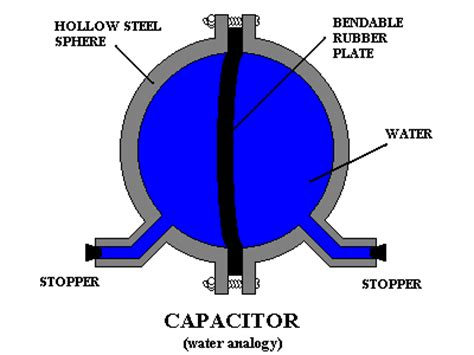 capacitors how they work voltage measurement why can a voltmeter still measure potential difference if it has a