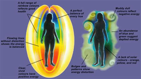 is the color of your energy meaning energy fields in humans energy field in human beings