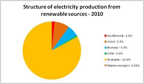 Mba In Renewable Energy In India by India Power Crisis To Go With The Wind Or To Black Out