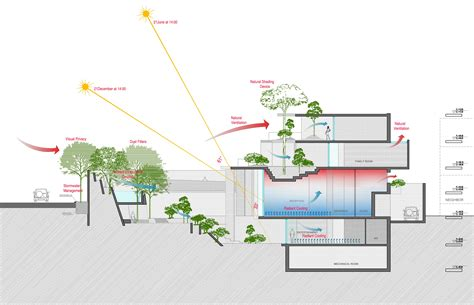 environmental lighting for architecture bioclimatic analysis theotherdada