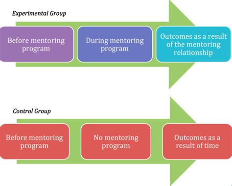 experimental group design how do we know that mentoring works the many benefits of
