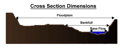 cross sectional diameter cross sectional view dimension