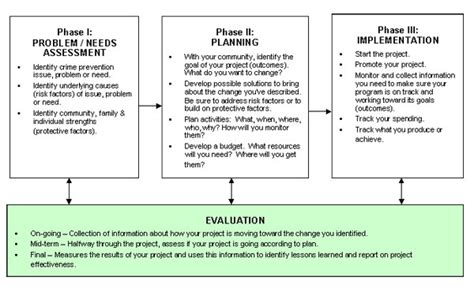 9 Project Assessment Exles Pdf Security Test And Evaluation Plan Template