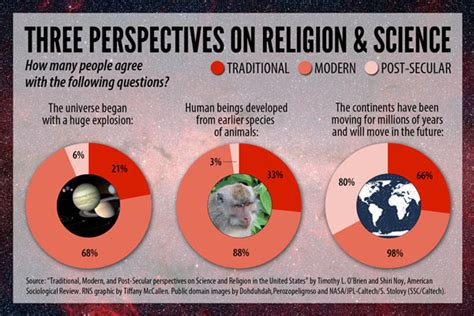 on science science vs religion there s actually more of a three way