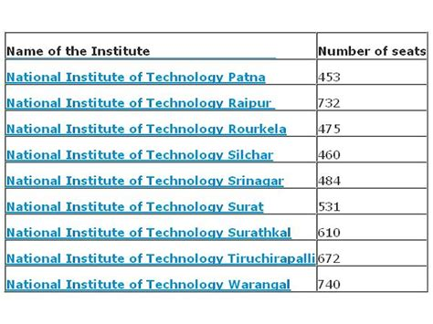 List Of Top Mba Colleges In India Accepting Mat Score by List Of Top Engineering Colleges That Accept Jee 2014
