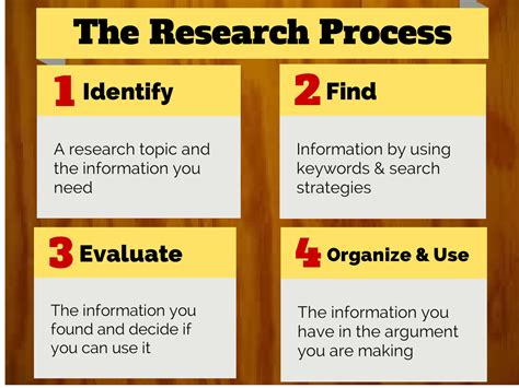 what is the process of writing a research paper writing process essay