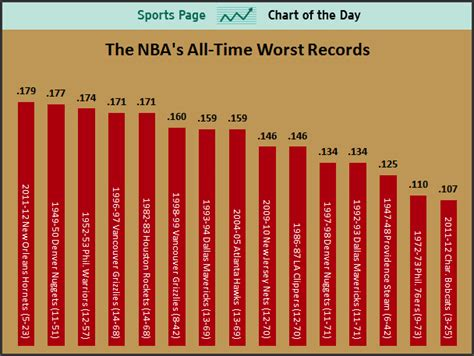 Worst Record In Mba by Sports Chart Of The Day Michael S Bobcats Are