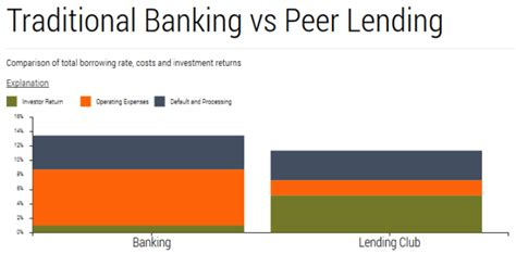 v und r bank peer to peer lending taking the fear out of shadow